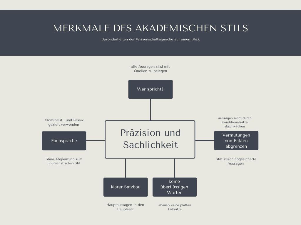 Mindmap akademischer Stil